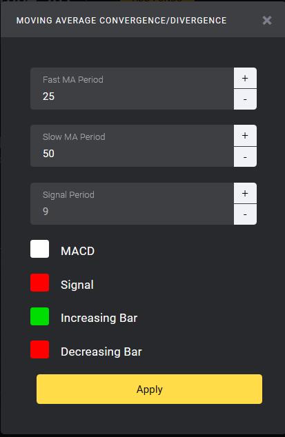 Chiến lược chơi Binomo   lướt sóng theo chỉ báo MACD như thế nào 3
