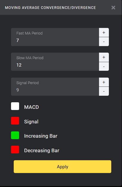 Chiến lược chơi Binomo   lướt sóng theo chỉ báo MACD như thế nào 4