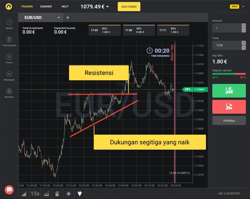 Strategi Trading Segitiga - Binomo Indonesia