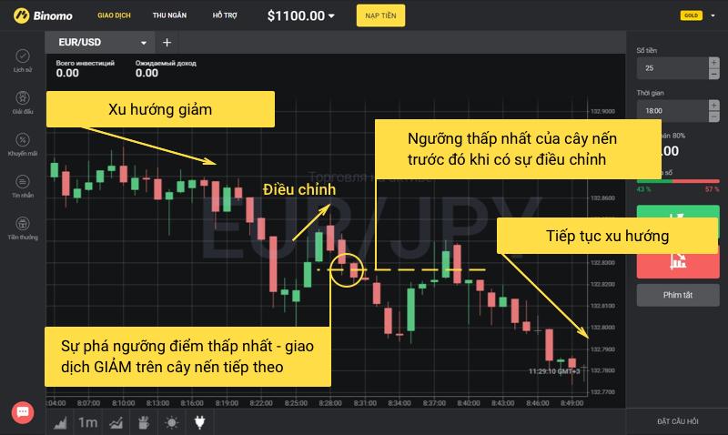 3 chiến thuật chơi mới cho Binomo trader khá hiệu quả 2