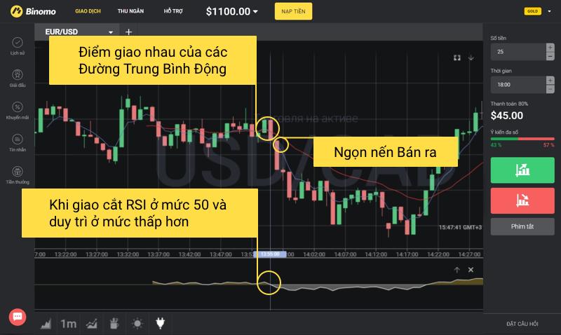 3 chiến thuật chơi mới cho Binomo trader khá hiệu quả 5